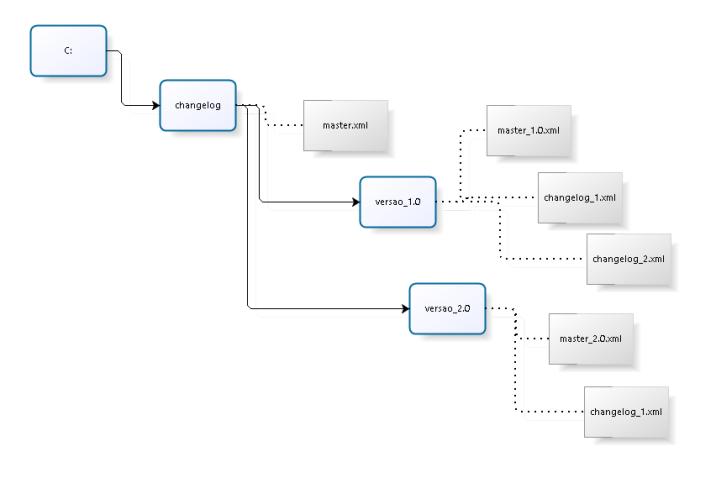 Estrutura de diretórios para uso do Liquibase.